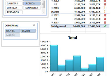 Curso: PowerPivot. Análisis de datos y fórmulas con tablas dinámicas